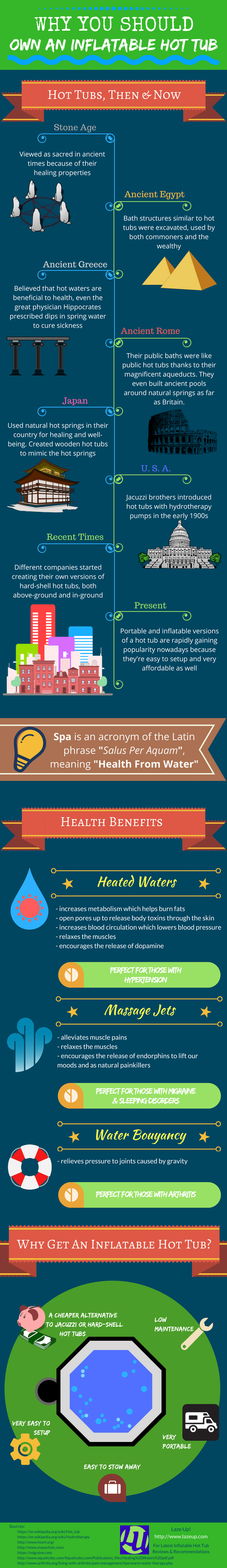 Inflatable Hot Tub Review Infographic