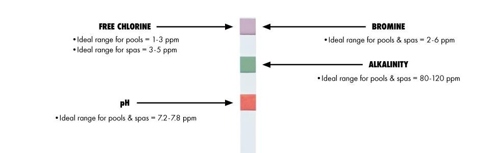 Test Strip Ideal Levels